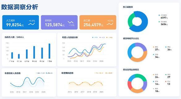 薪酬系统数据分析.jpg